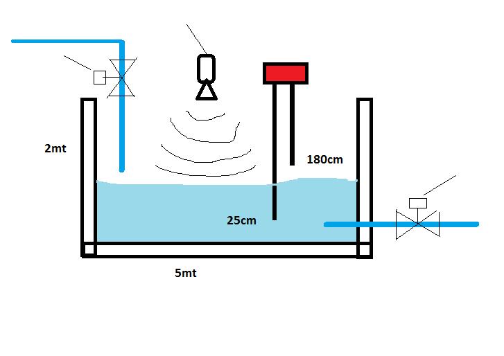 vasca livello