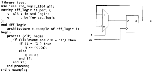 FF tipo T VHDL