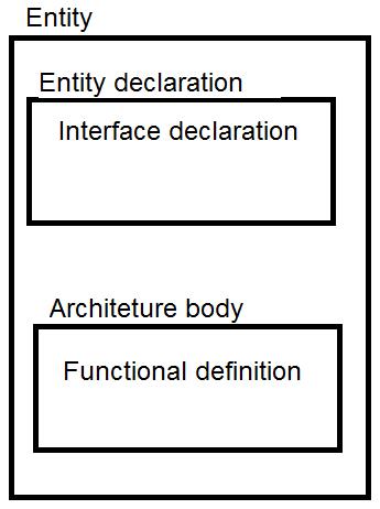 entity struct