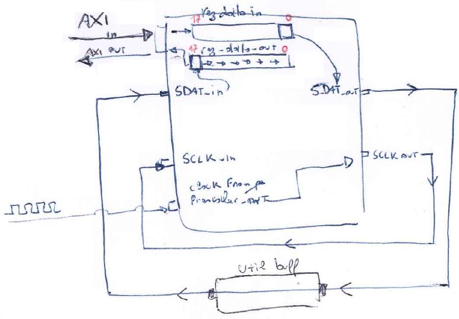 shift_register_principio di funzionamento