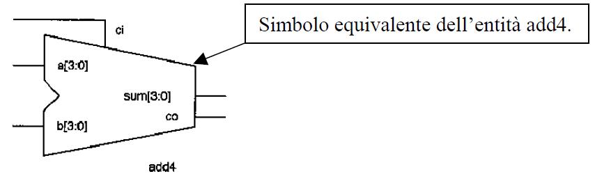 simbolo equivalente del sommatore a 4 bit