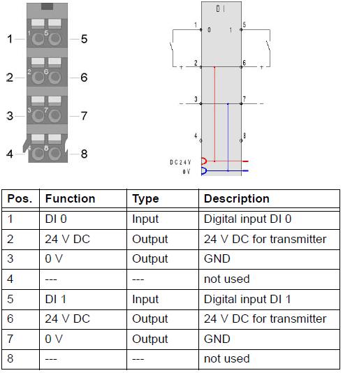 DI 2x 24 V DC - 57220
