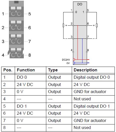 DO 2x 24 V DC 0.5 A - 57320