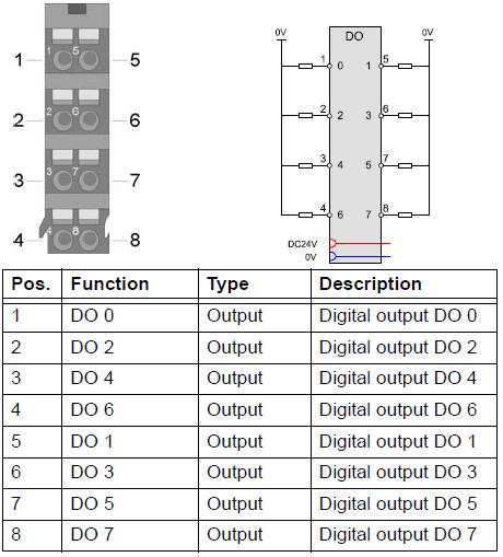 DO 8x 24 V DC 0.5 A - 57380