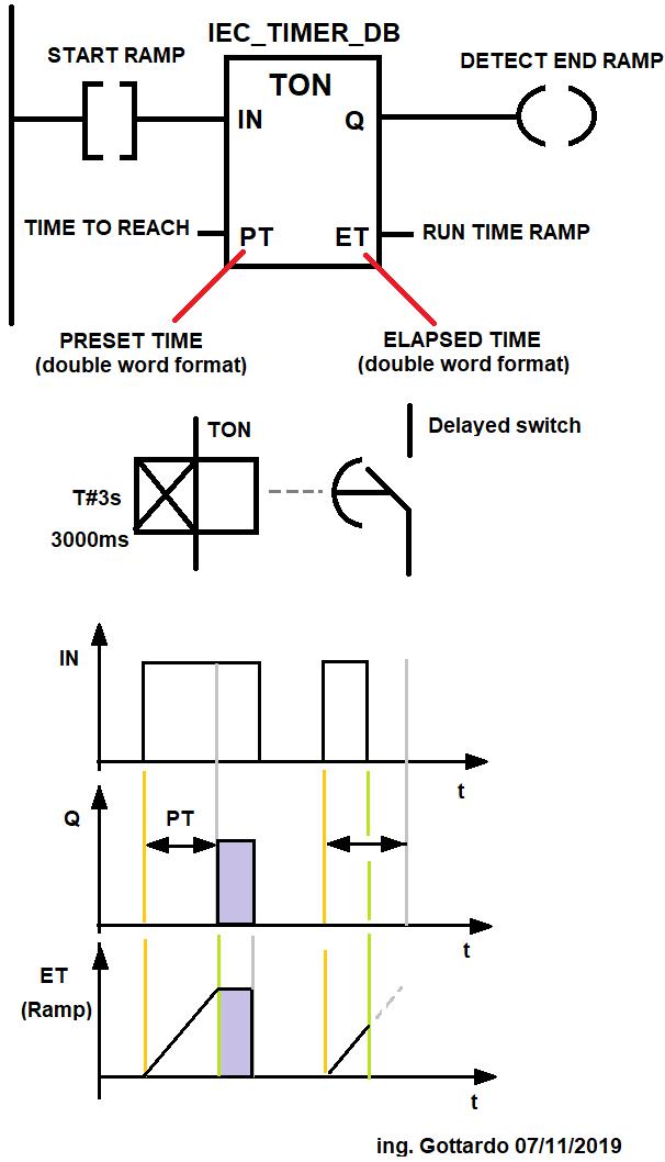 IEC TON Timer